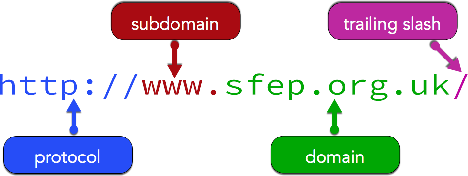 Components of a web address